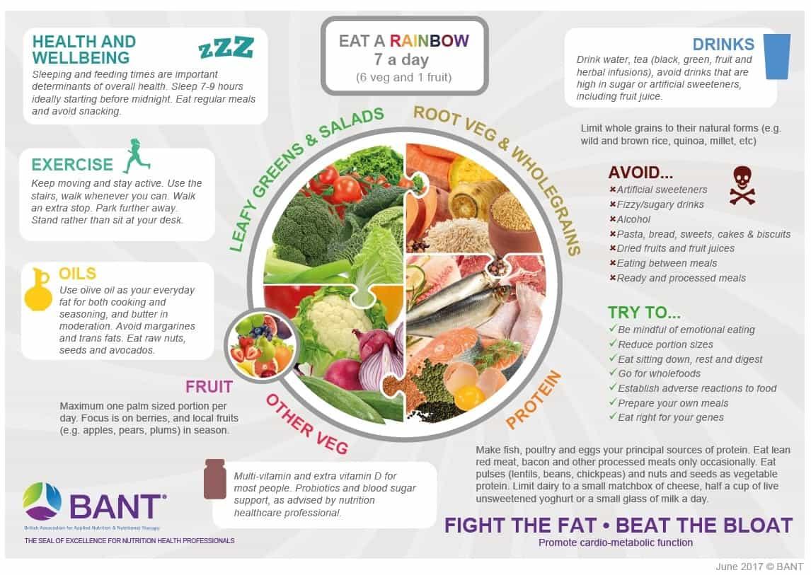 nutrition chanctonbury